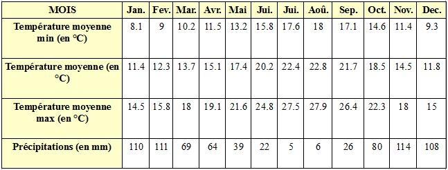 Tableau des températures moyennes à Lisbonne - Météo à Lisbonne